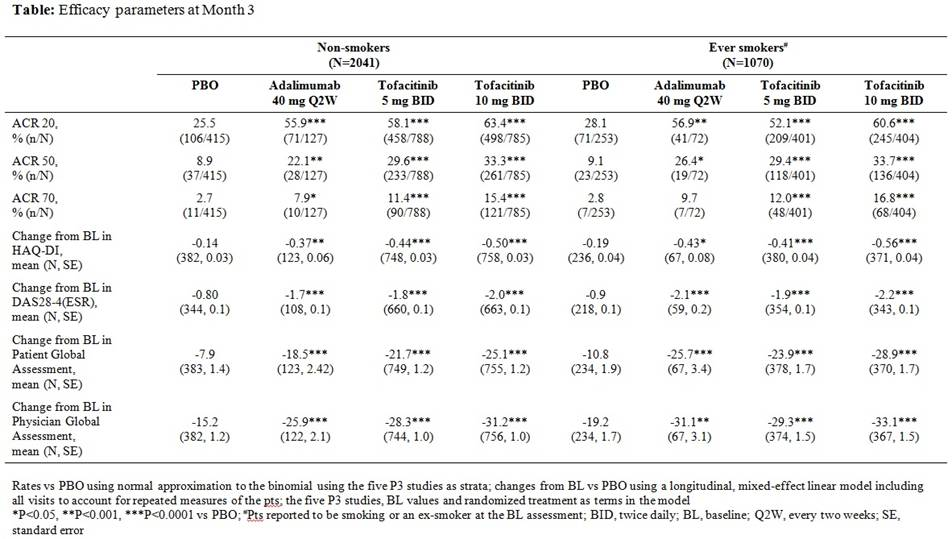 Effects Of Smoking Status On Response To Treatment With