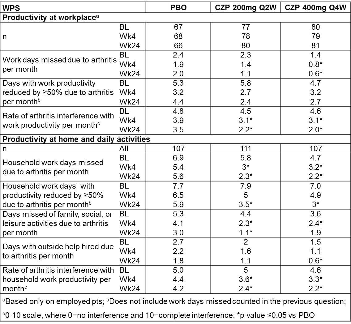 Description: AS Productivity_Table