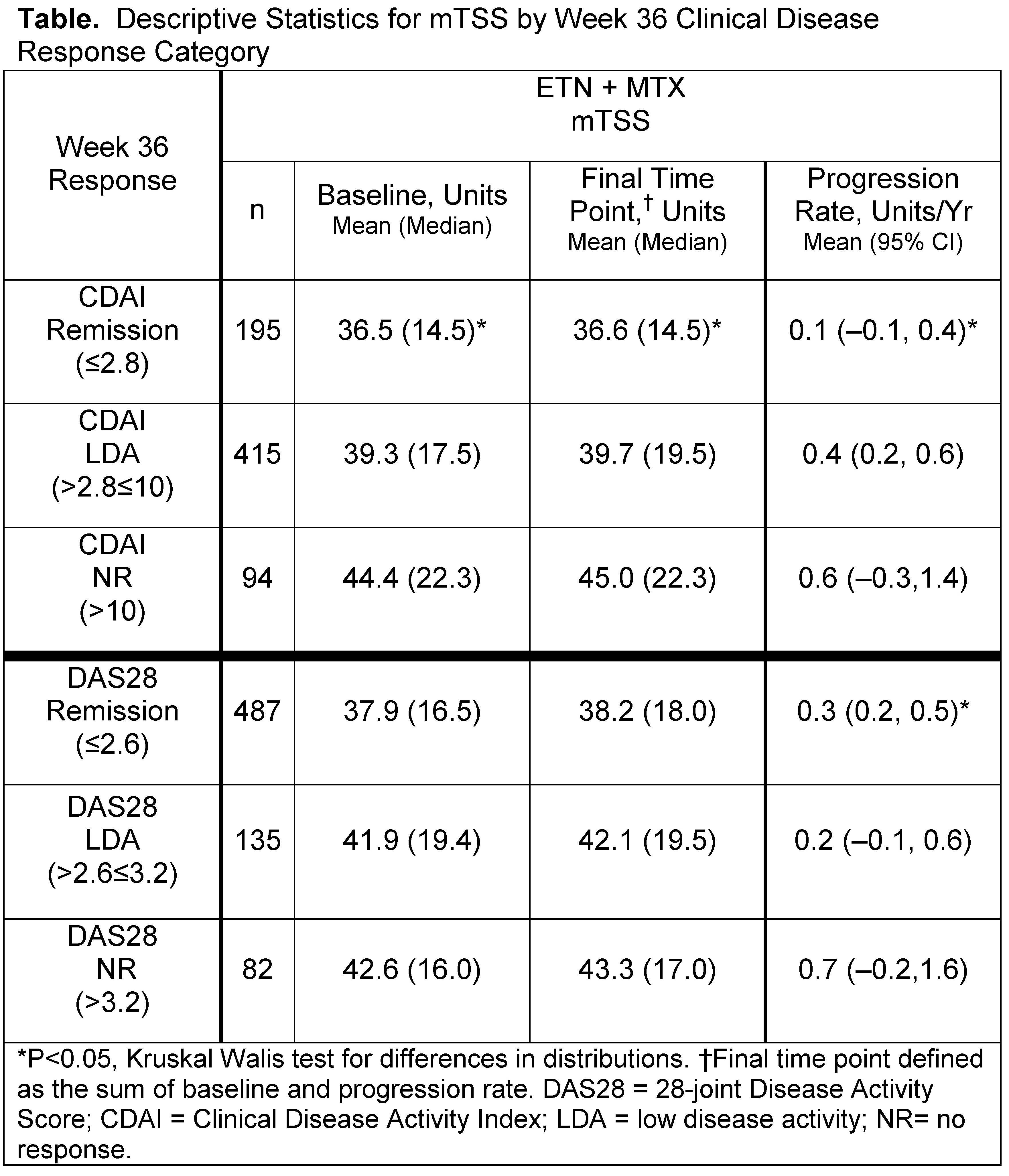 ACR12_CMT TPO outcomes_Table.jpg