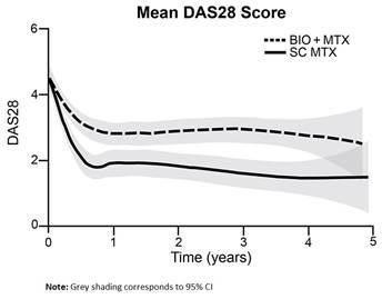 Antares_Mean DAS28 Score_v5