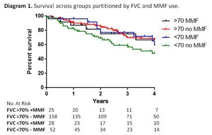 ACR 2014 PHAROS MMF in RESTRICTIVE LUNG DISEASE Diagram 1.jpg