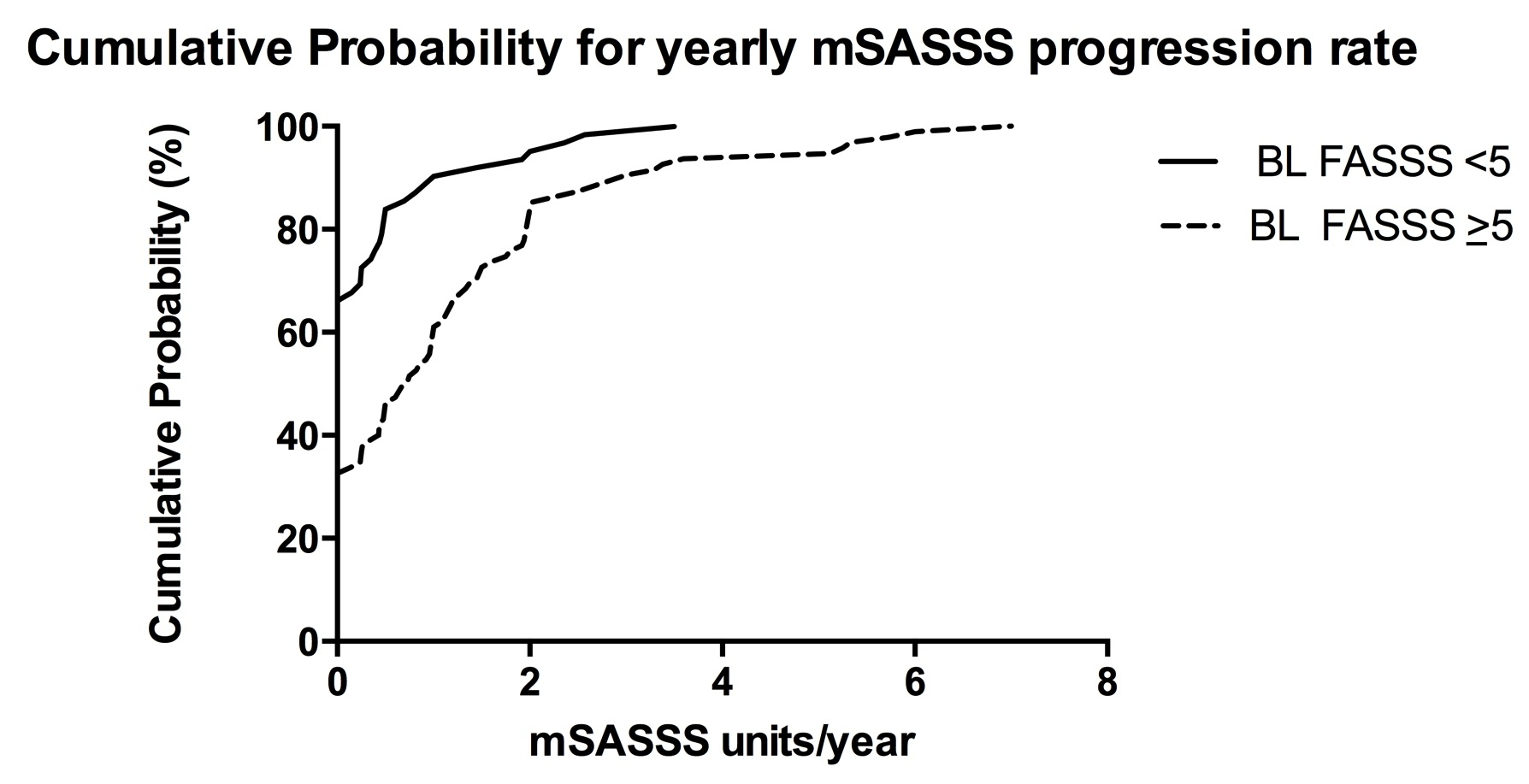The Fat Spondyloarthritis Spine Score Fasss Independently Predicts