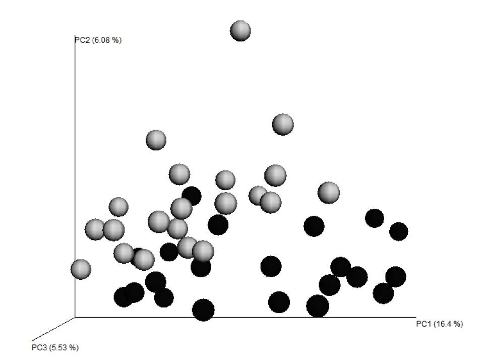 Figure 1. Principal coordinates analysis of 16S sequence data. Each subject is a separate dot. ERA subjects are shown in black, controls in gray.