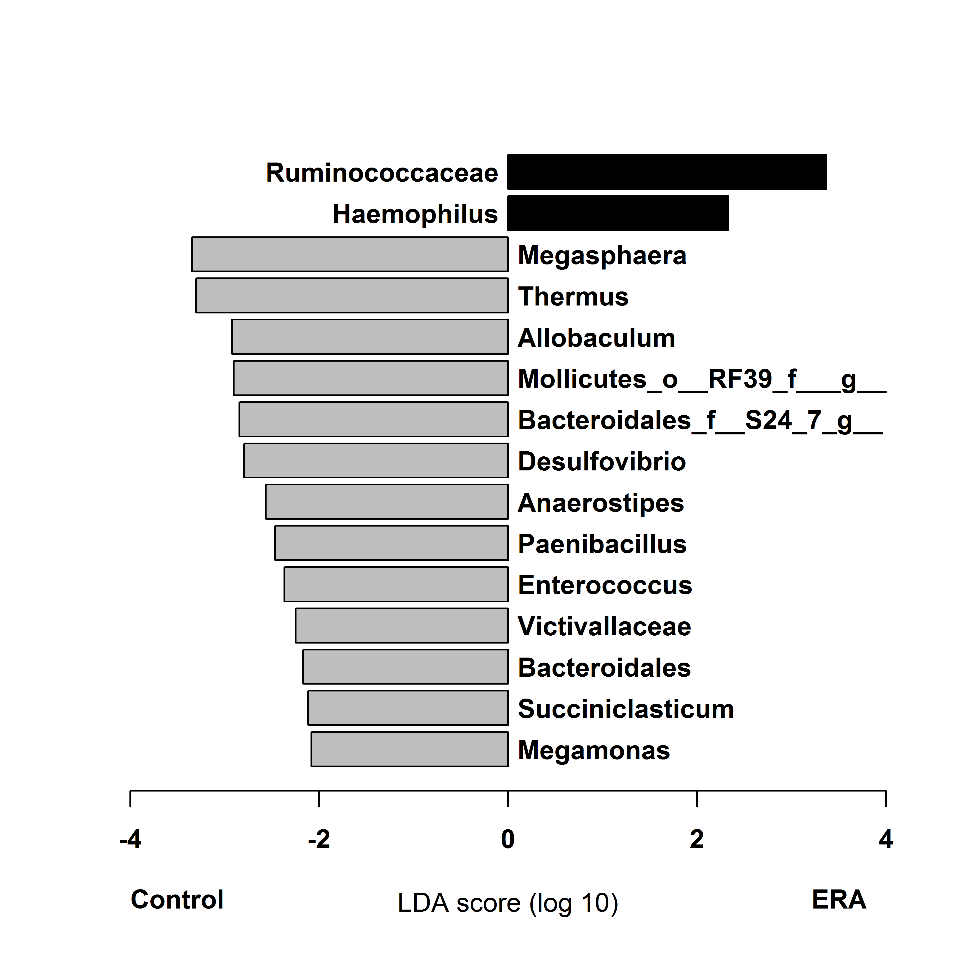 Figure 2. LEfSe output on taxonomic data (genus level). Taxa more common in ERA subjects are shown in black, controls in gray.