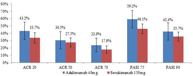 Relative Efficacy of Adalimumab Versus Secukinumab in