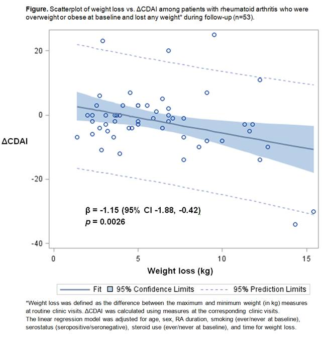 Weight Loss Effects On Blood Pressure
