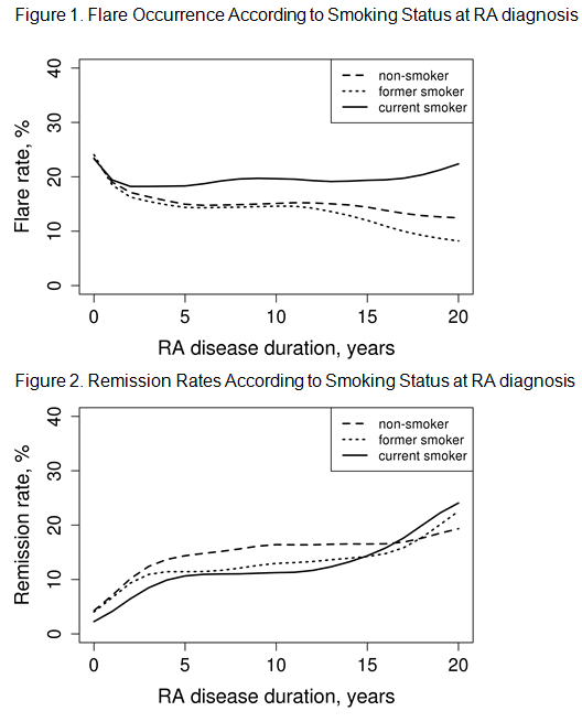 Smoking Is Associated With Unfavorable Flare Remission Pattern In Patients With Rheumatoid Arthritis Acr Meeting Abstracts