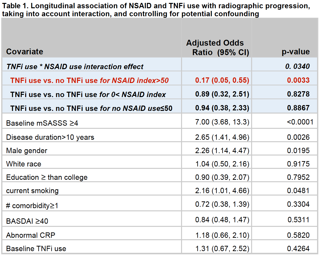 Using NSAIDs Safely With Ankylosing Spondylitis