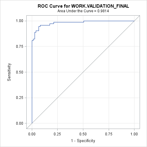 ROC Curve for WORK.VALIDATION_FINAL