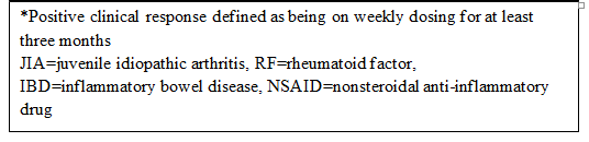 *Positive clinical response defined as being on weekly dosing for at least three months JIA=juvenile idiopathic arthritis, RF=rheumatoid factor, IBD=inflammatory bowel disease, NSAID=nonsteroidal anti-inflammatory drug