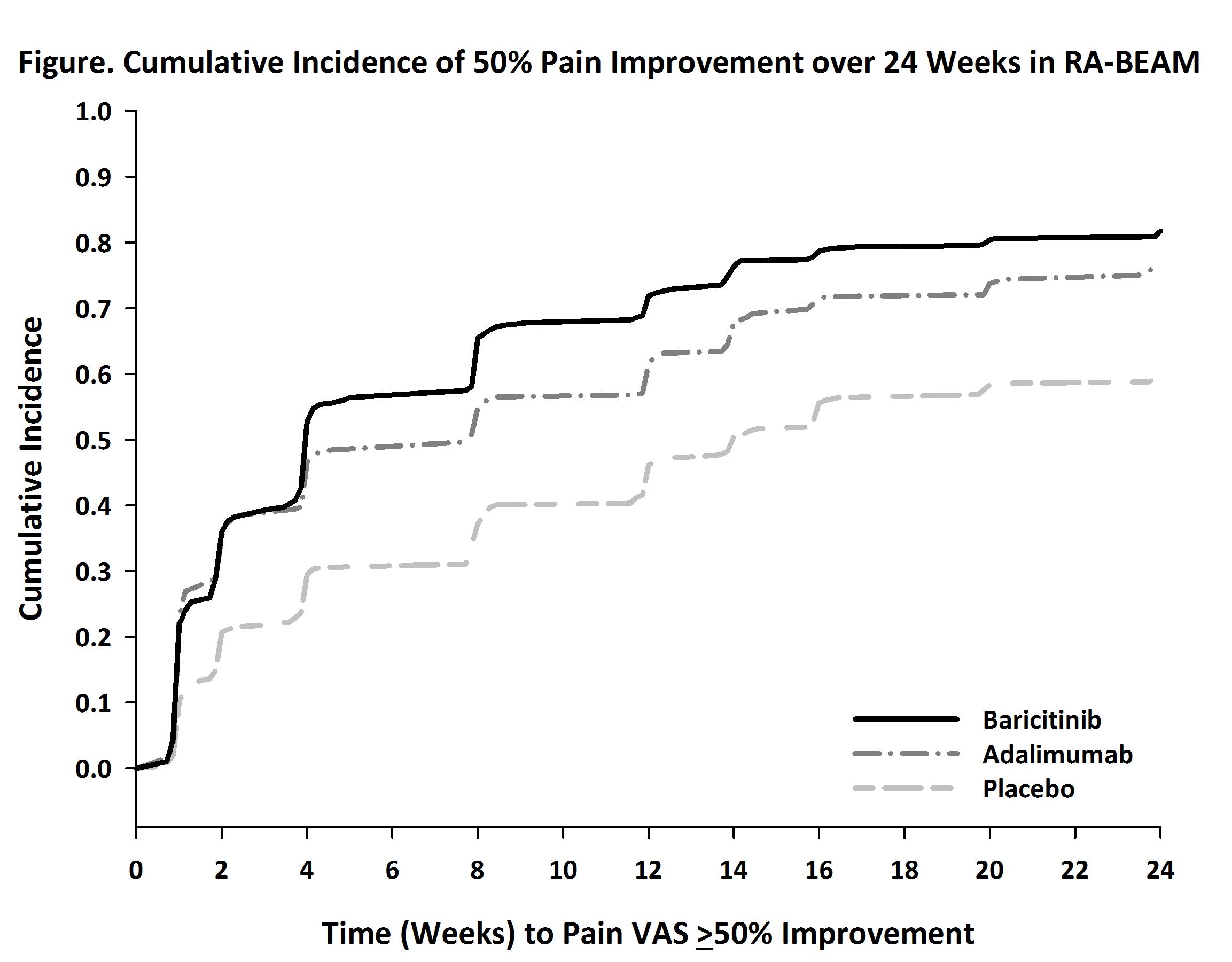 Rapid and Sustained Pain Improvement in Rheumatoid Arthritis
