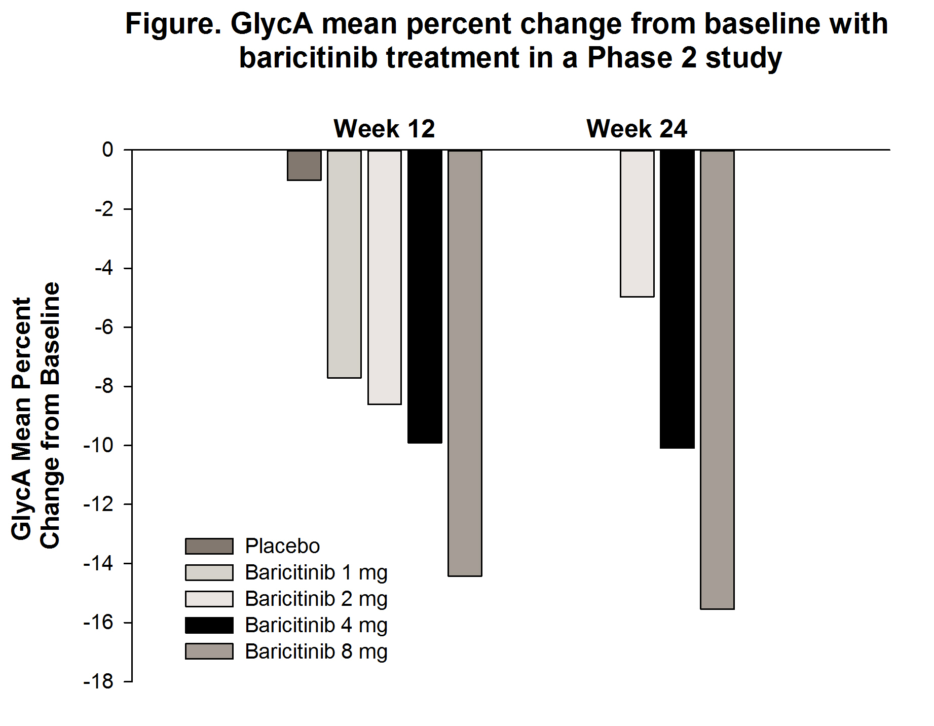 Baricitinib Reduces GlycA Levels in Phase 2 and Phase 3