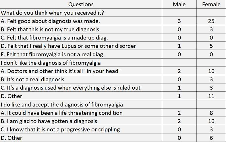 Most Fibromyalgia Patients in a Rheumatology Office Practice