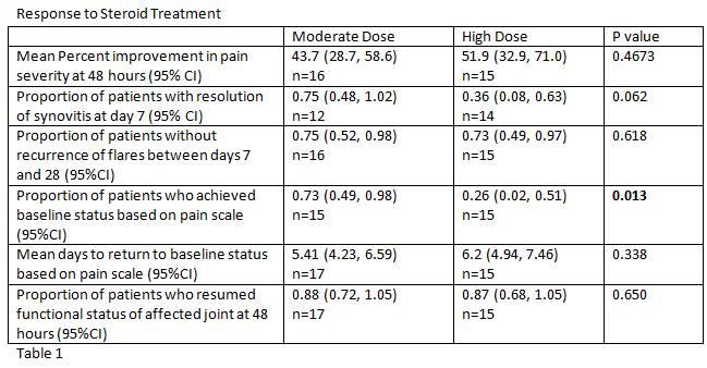 Steroid dosage steroids uk online