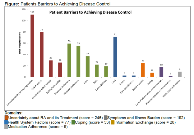 Patient Reported Barriers To Achieving Rheumatoid Arthritis Disease Control Acr Meeting Abstracts