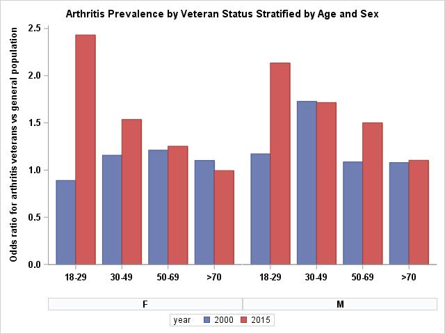 arthritis graph