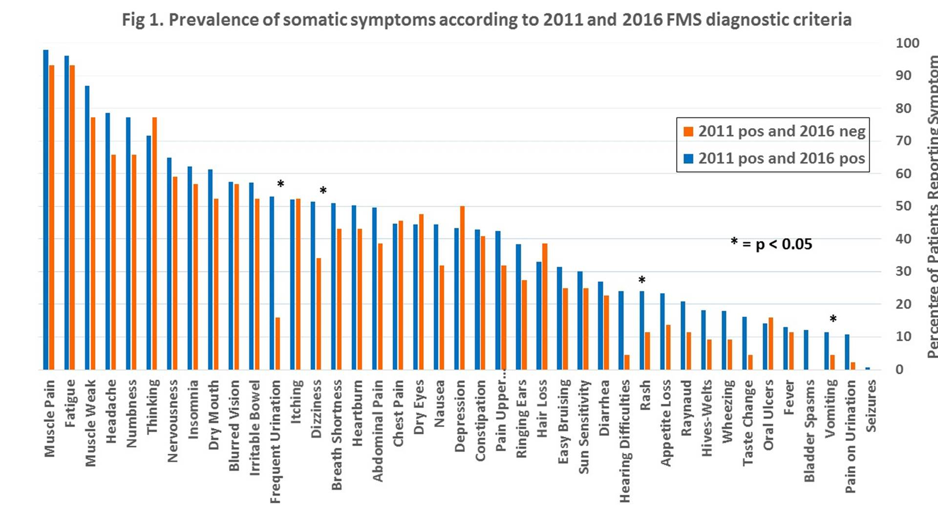 Patients Failing to Fulfill 2016 Criteria for Fibromyalgia