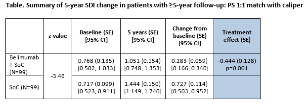 A Propensity Score-Matched Study of Organ Damage in Patients with