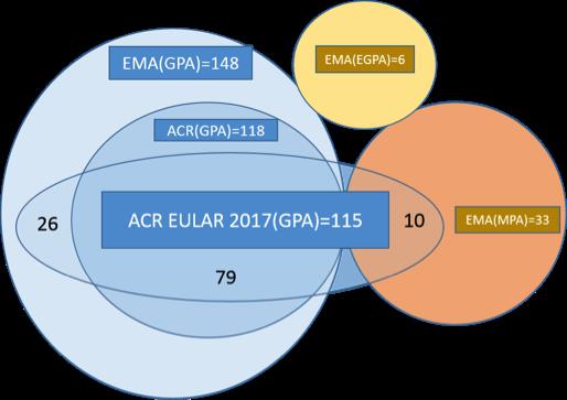 Description: C:\Users\Dr.Aman\Desktop\Figure 1 ACR abstract GPA final.png