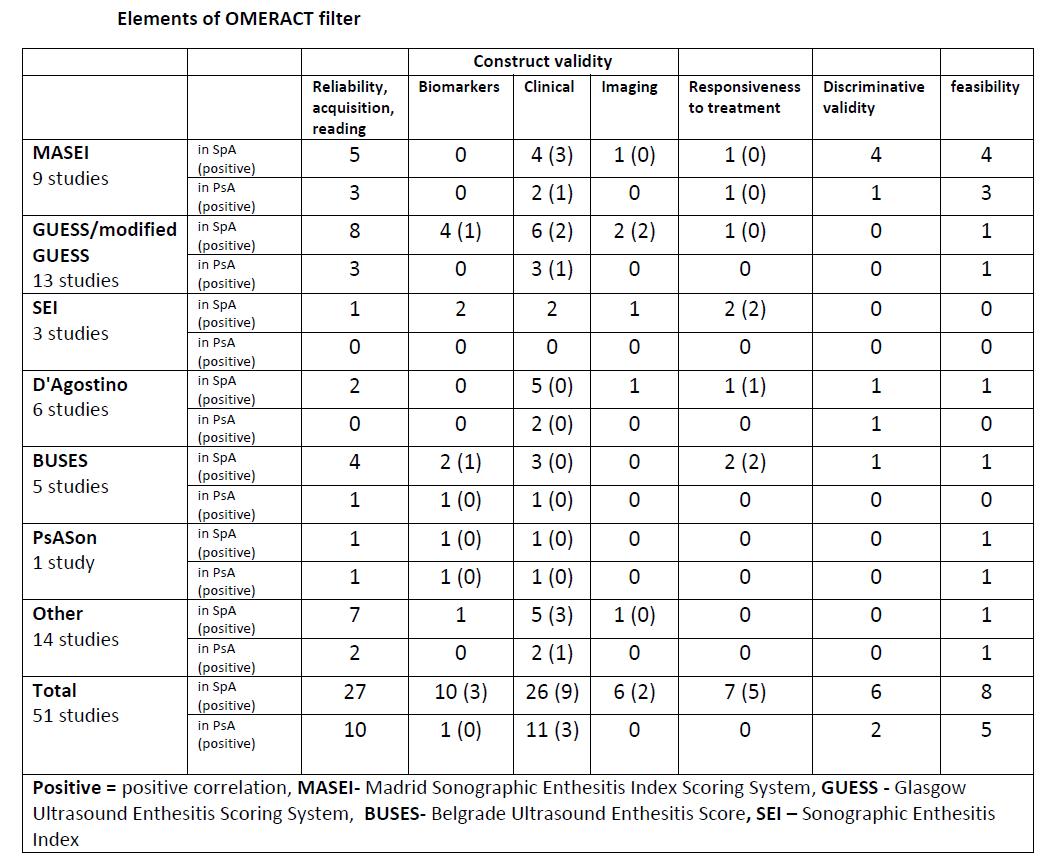 Psoriatic Arthritis Sonographic Enthesitis Scores