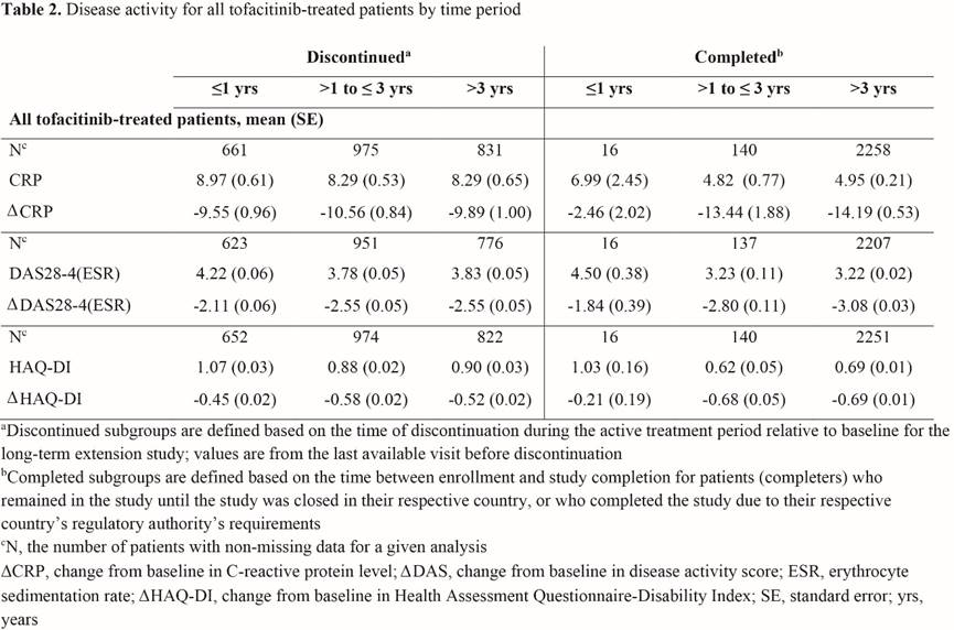 Patient Characteristics Associated With Discontinuation Of