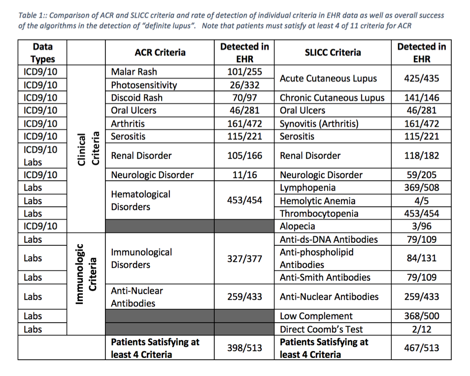 A Comparison of the American College of Rheumatology (ACR