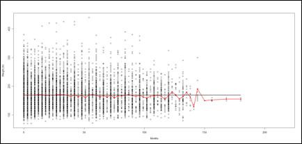 Description: Graph wt vs mon Black.jpg