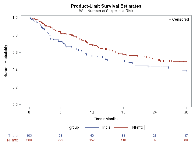 Product-Limit Survival Curves with Number of Subjects at Risk