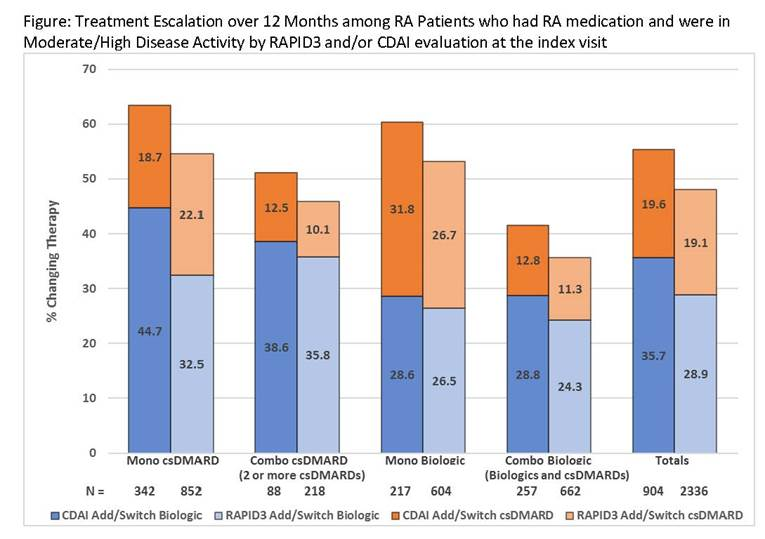 Do Patients with Moderate or High Disease Activity Escalate RA