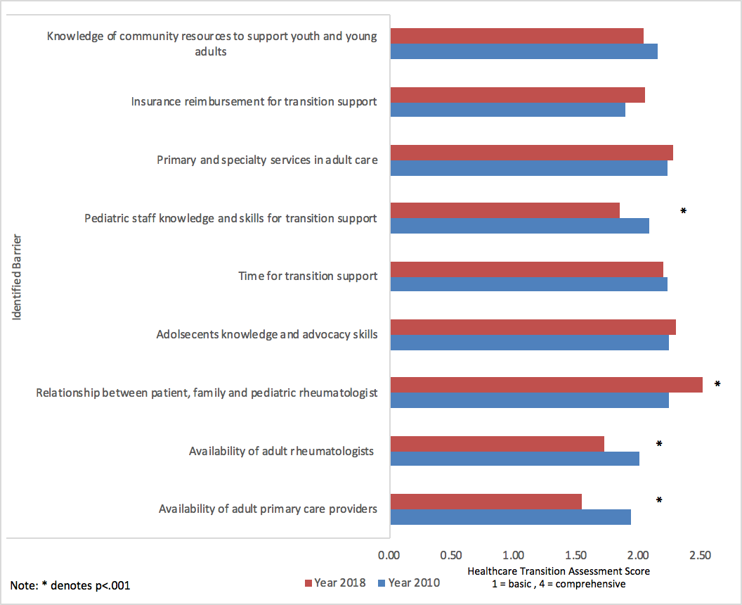 Differences in Healthcare Transition Views, Practices, and