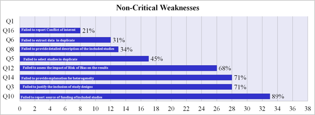 Non-critical flaws.png