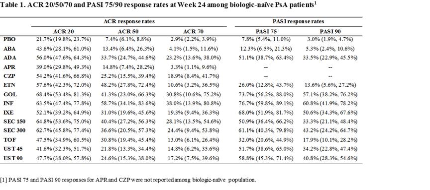 Network Meta-Analysis of Targeted Immunomodulators in the