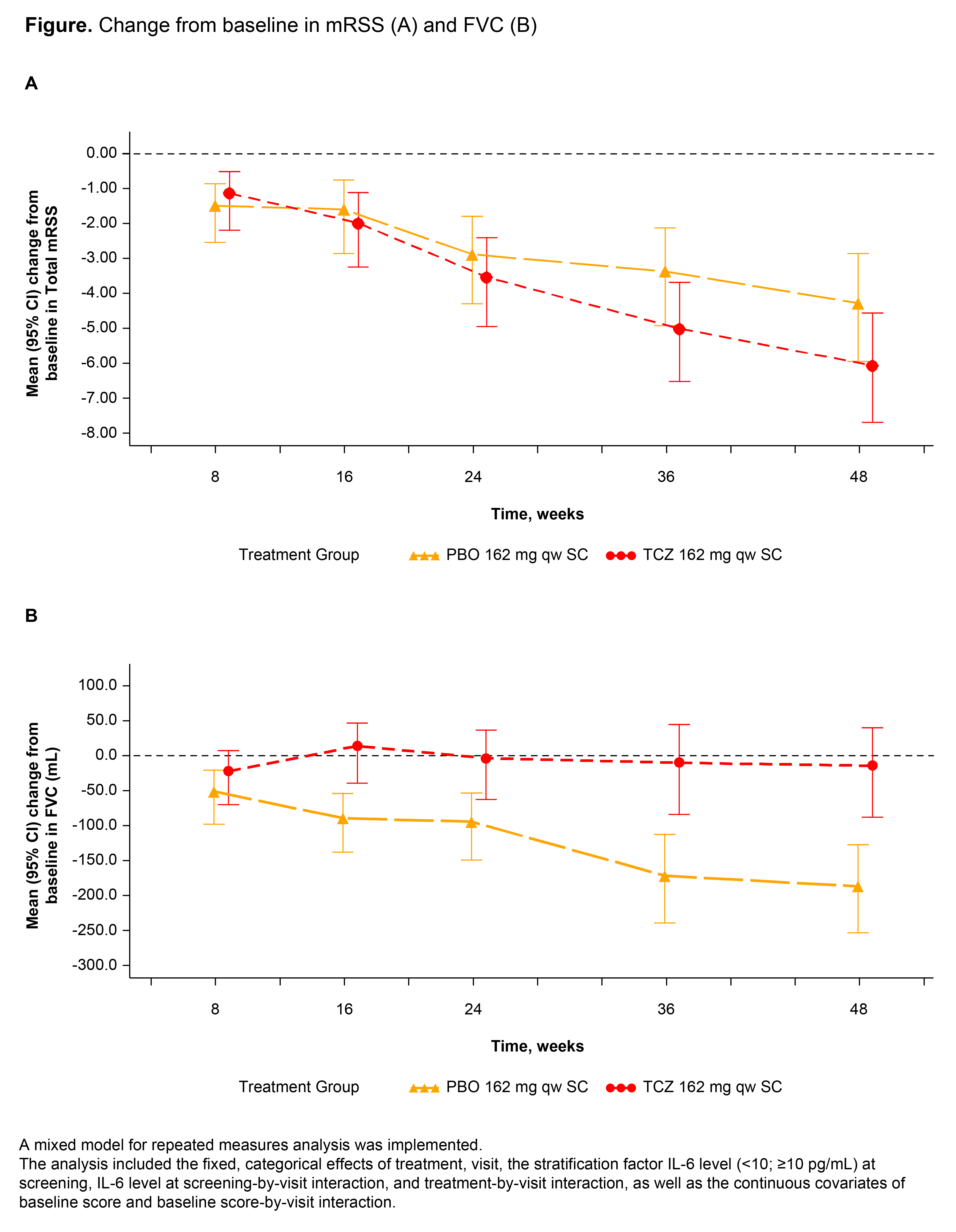 Efficacy and Safety of Tocilizumab for the Treatment of