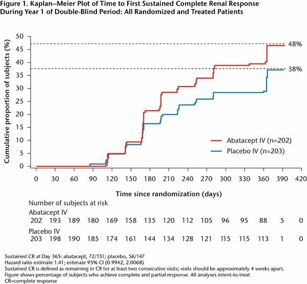 A Phase III Randomized, Double-Blind, Placebo-Controlled