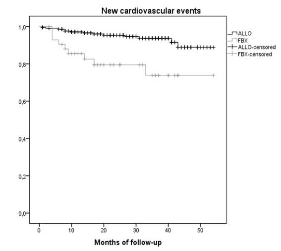 New Cardiovascular Events in Patients with Gout Treated with